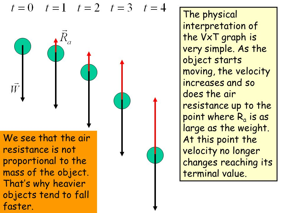 The physical interpretation of the VxT graph is very simple