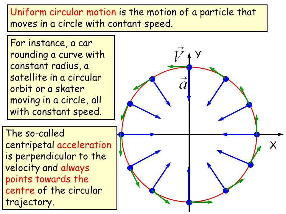 Uniform circular motion is the motion of a particle that moves in a circle with contant speed.