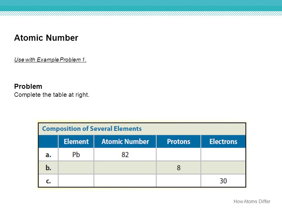 Atomic Number Problem Complete the table at right.