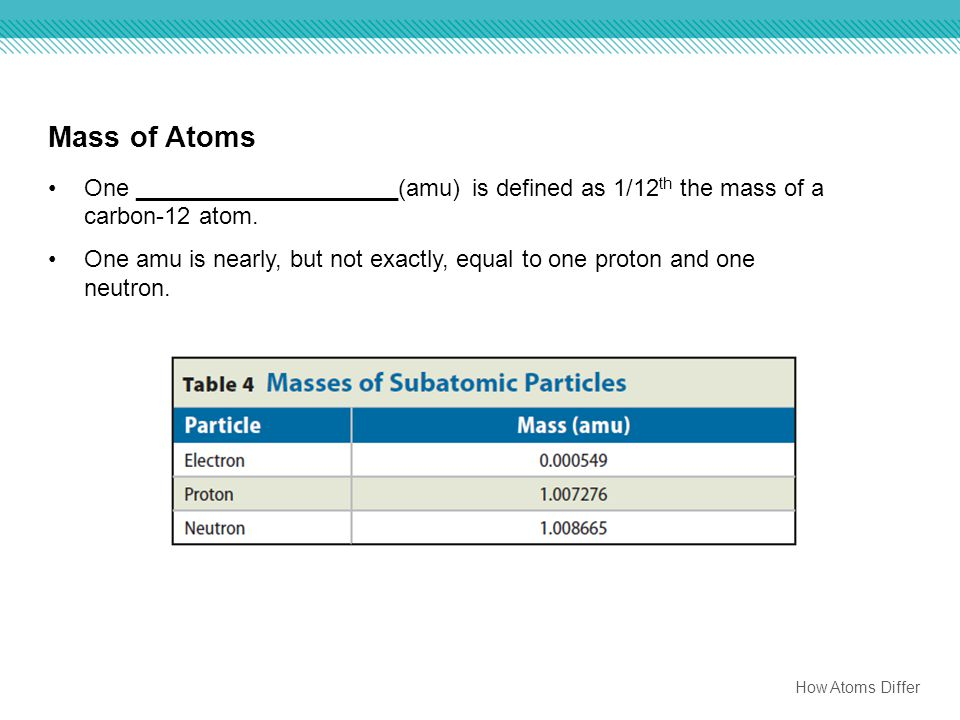 Mass of Atoms One ____________________(amu) is defined as 1/12th the mass of a carbon-12 atom.