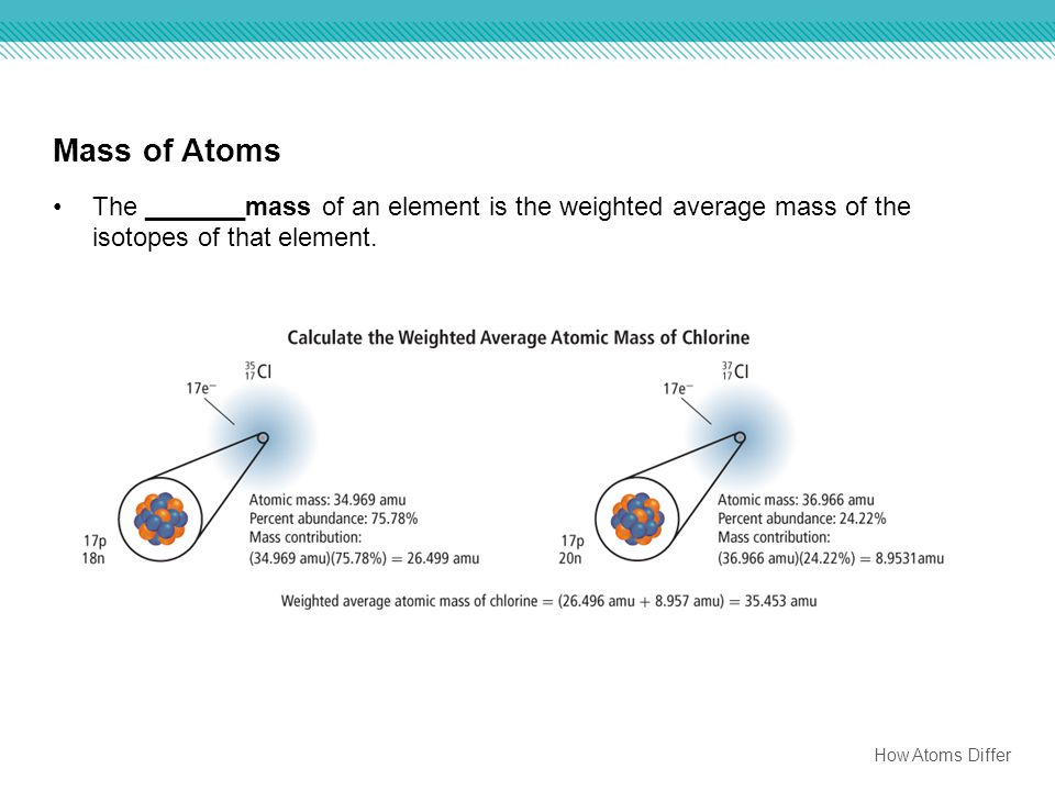 Mass of Atoms The _______mass of an element is the weighted average mass of the isotopes of that element.