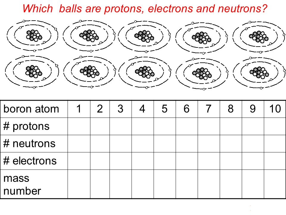 Which balls are protons, electrons and neutrons
