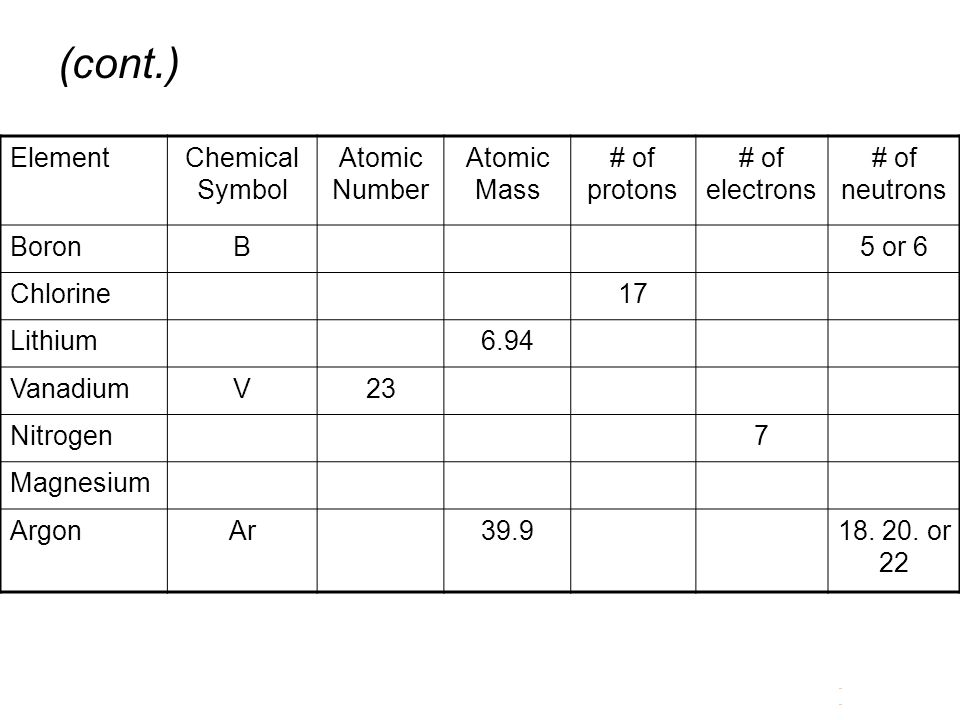 (cont.) Element Chemical Symbol Atomic Number Atomic Mass # of protons