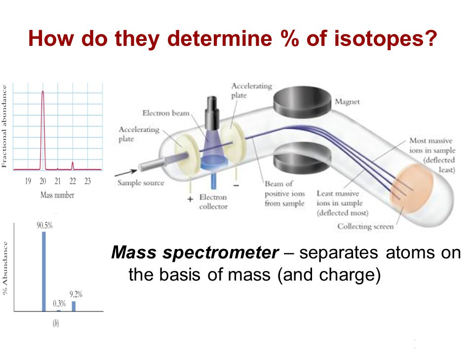 How do they determine % of isotopes