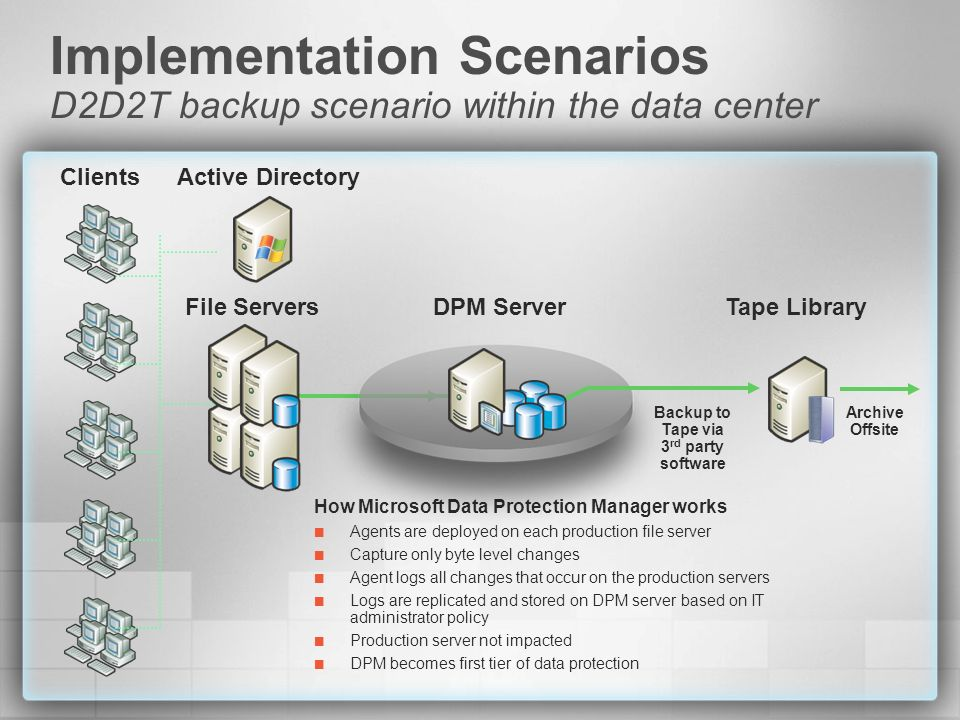 Implementation Scenarios D2D2T backup scenario within the data center