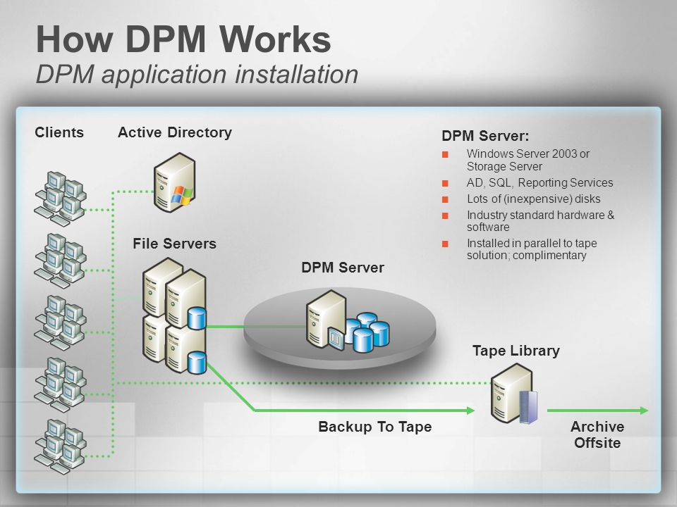 How DPM Works DPM application installation