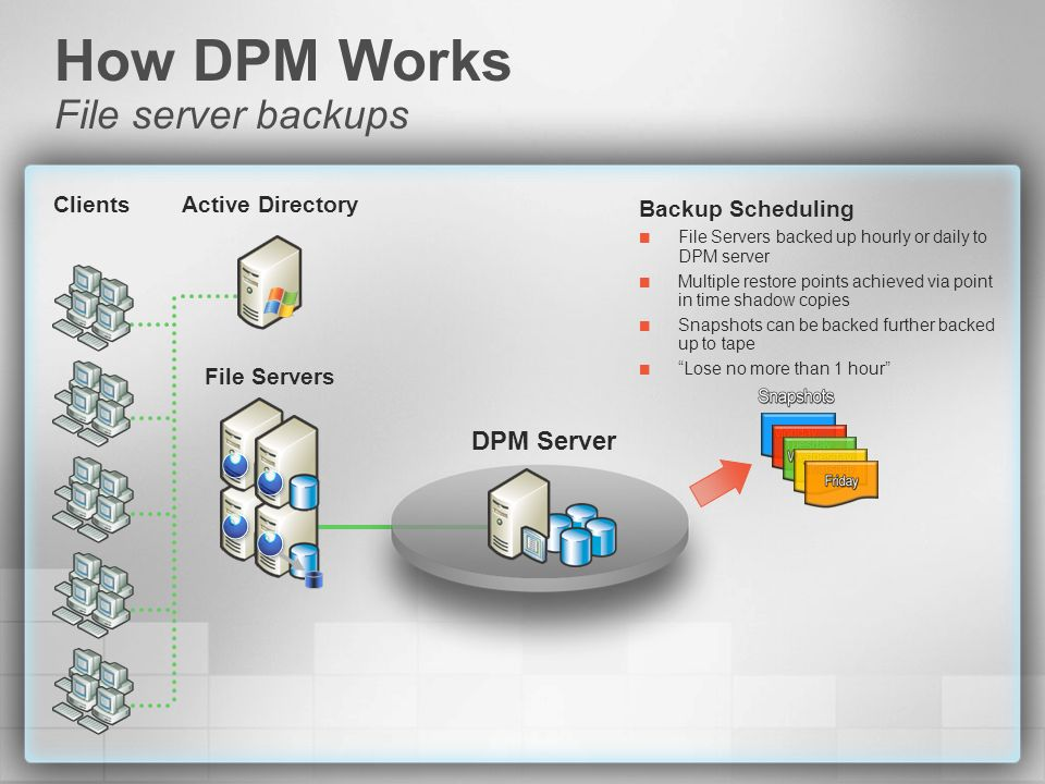 How DPM Works File server backups