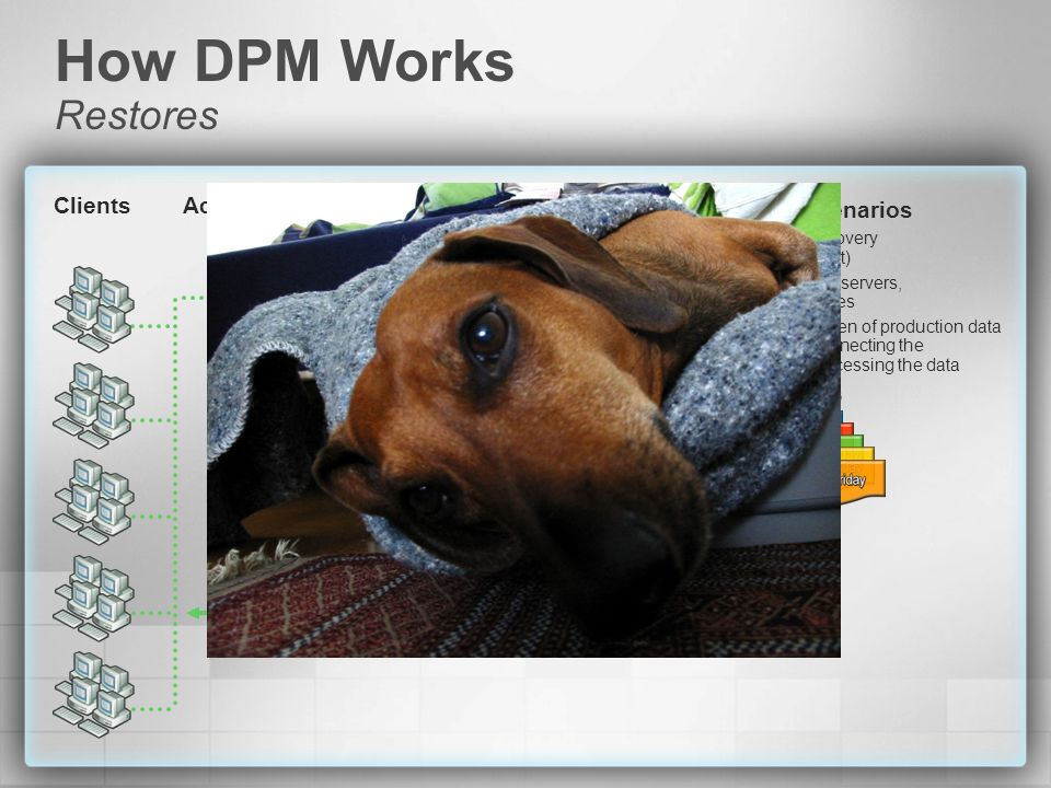 How DPM Works Restores Clients Active Directory Customer Scenarios