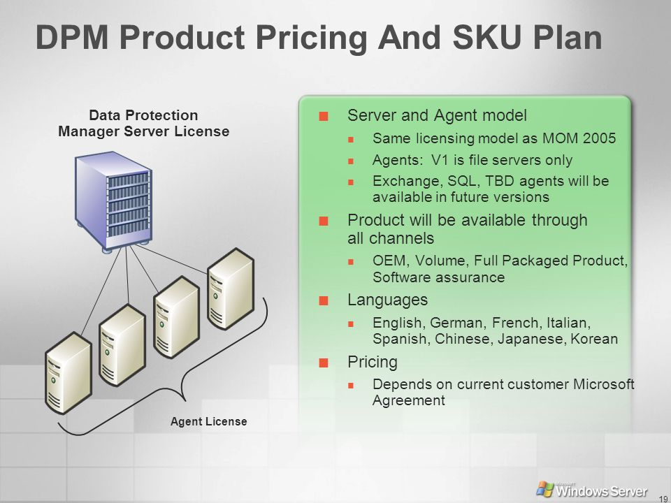 DPM Product Pricing And SKU Plan