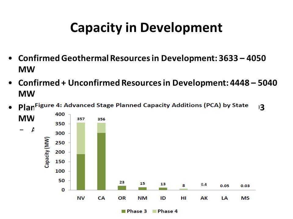 Capacity in Development
