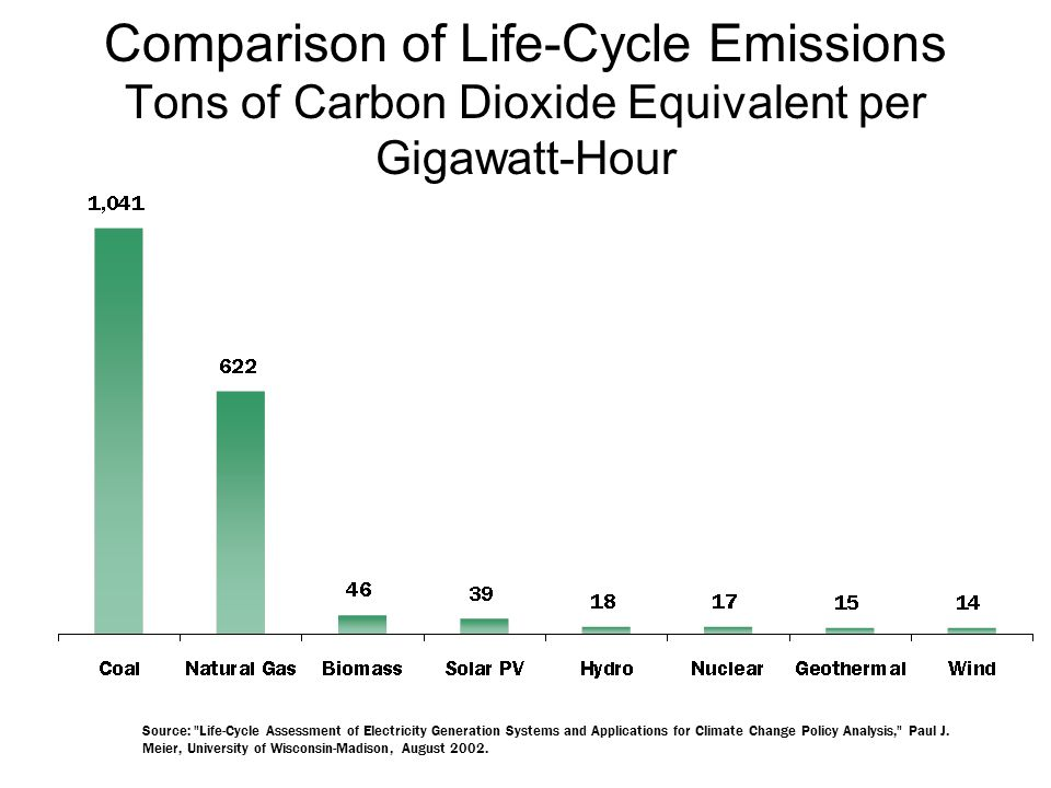 Comparison of Life-Cycle Emissions Tons of Carbon Dioxide Equivalent per Gigawatt-Hour