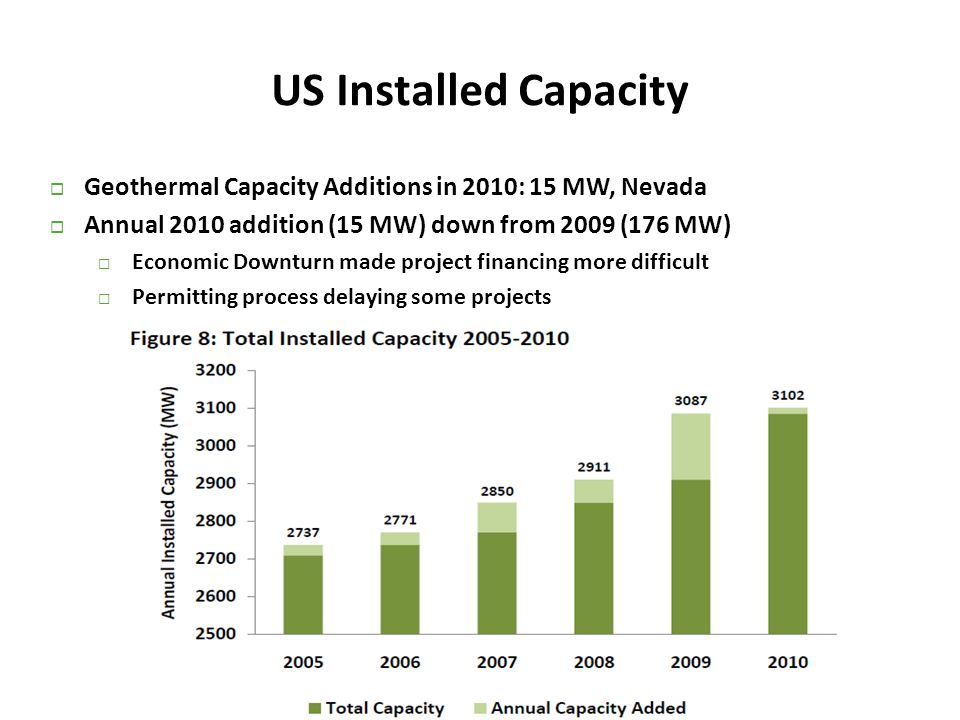 US Installed Capacity Geothermal Capacity Additions in 2010: 15 MW, Nevada. Annual 2010 addition (15 MW) down from 2009 (176 MW)