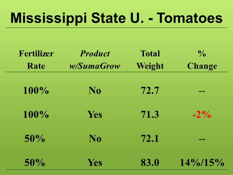 Mississippi State U. - Tomatoes