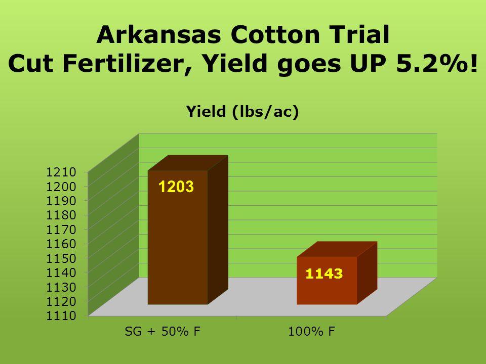 Arkansas Cotton Trial Cut Fertilizer, Yield goes UP 5.2%!