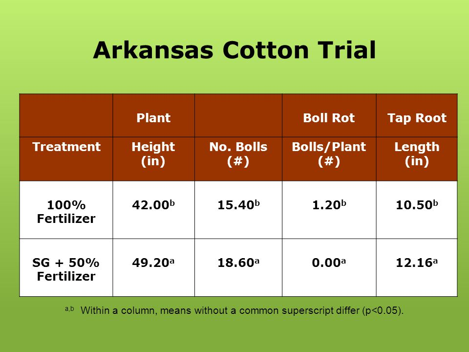 Arkansas Cotton Trial Plant Boll Rot Tap Root Treatment Height (in)