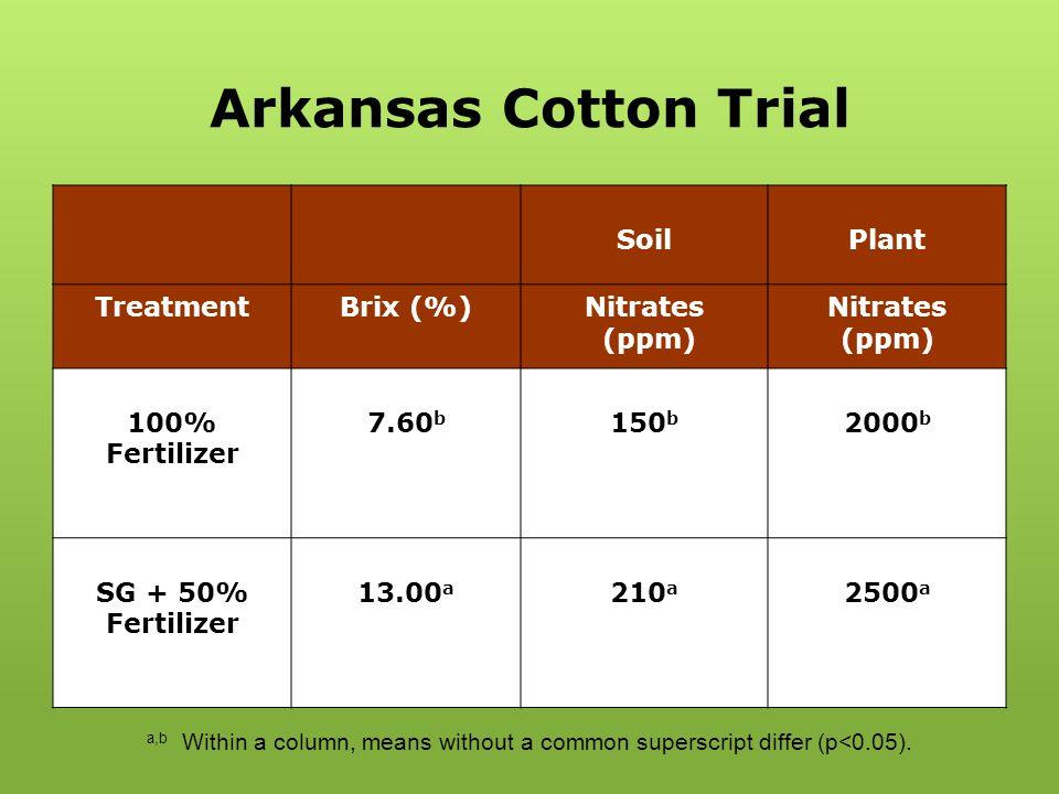 Arkansas Cotton Trial Soil Plant Treatment Brix (%) Nitrates (ppm)