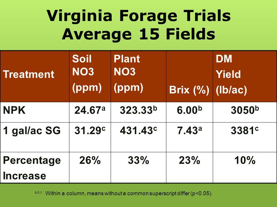 Virginia Forage Trials Average 15 Fields
