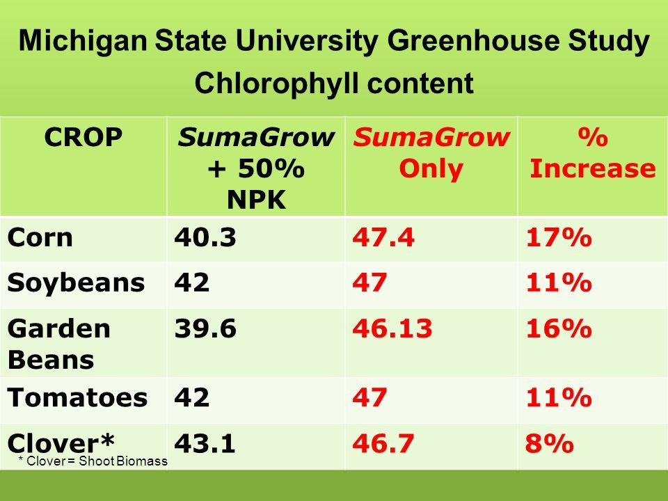 Michigan State University Greenhouse Study