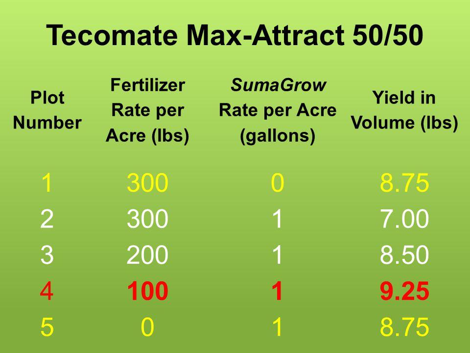 Tecomate Max-Attract 50/50