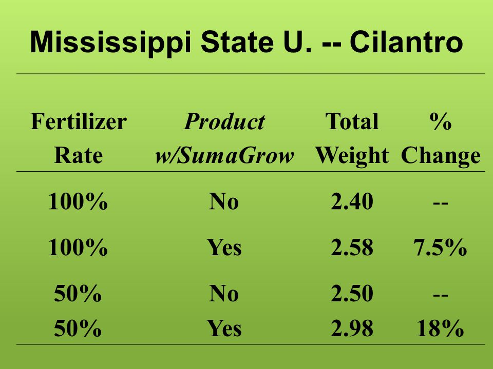 Mississippi State U. -- Cilantro