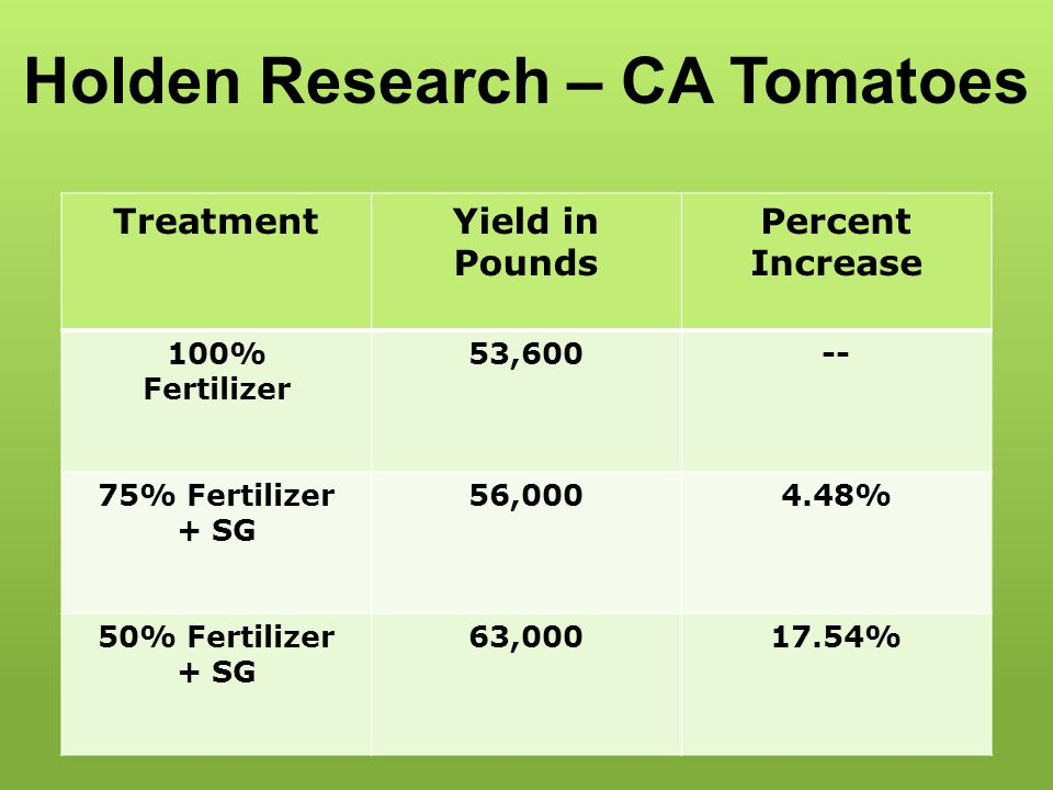 Holden Research – CA Tomatoes