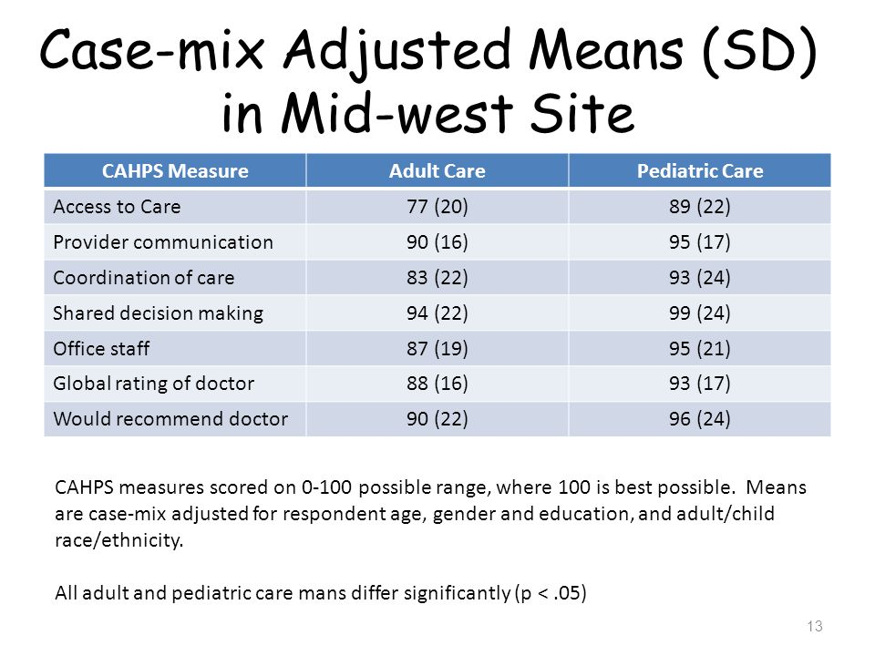 Case-mix Adjusted Means (SD) in Mid-west Site
