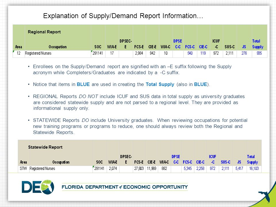 Explanation of Supply/Demand Report Information (Continued) …