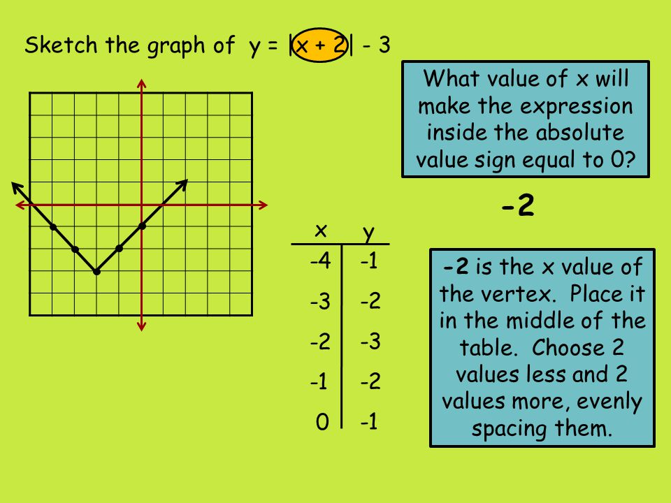-2 Sketch the graph of y = |x + 2| - 3