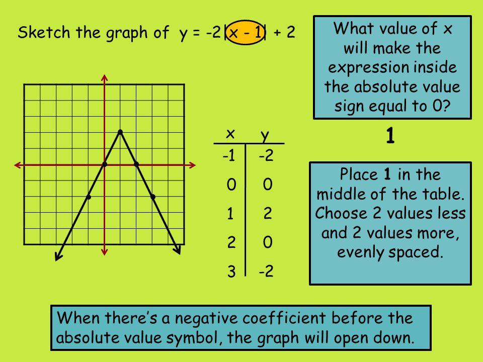 What value of x will make the expression inside the absolute value sign equal to 0