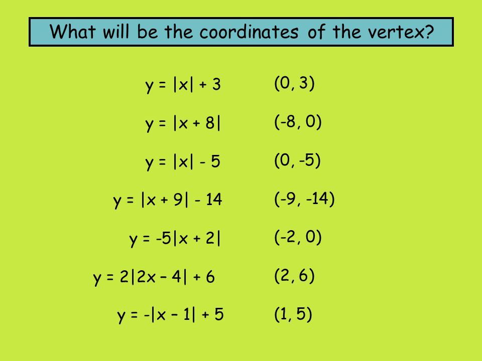 What will be the coordinates of the vertex