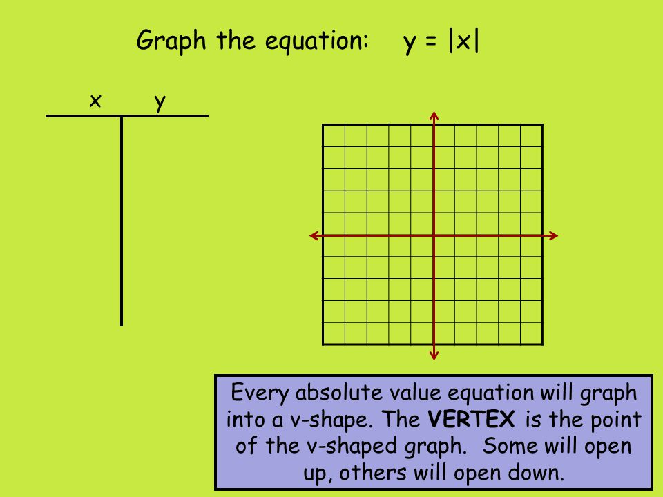 Graph the equation: y = |x|