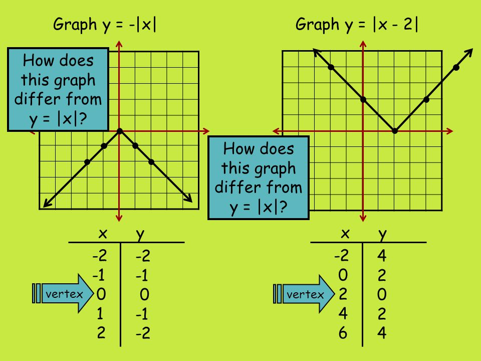 How does this graph differ from y = |x|