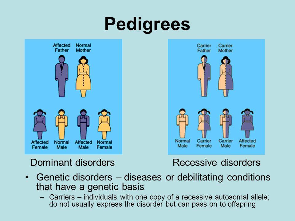 Pedigrees Dominant disorders Recessive disorders