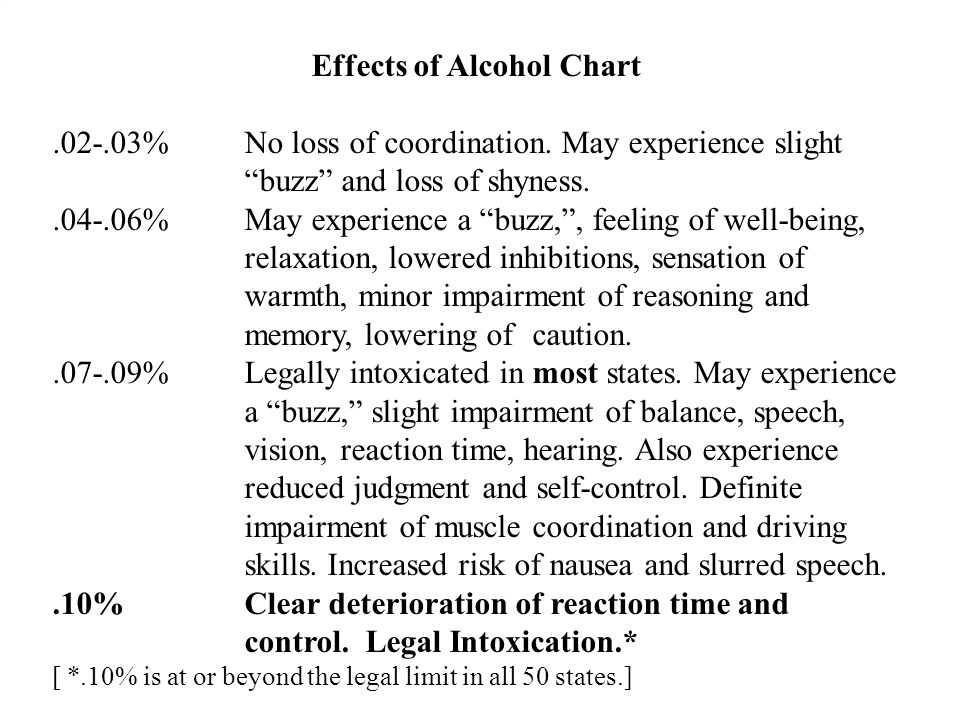 Effects of Alcohol Chart