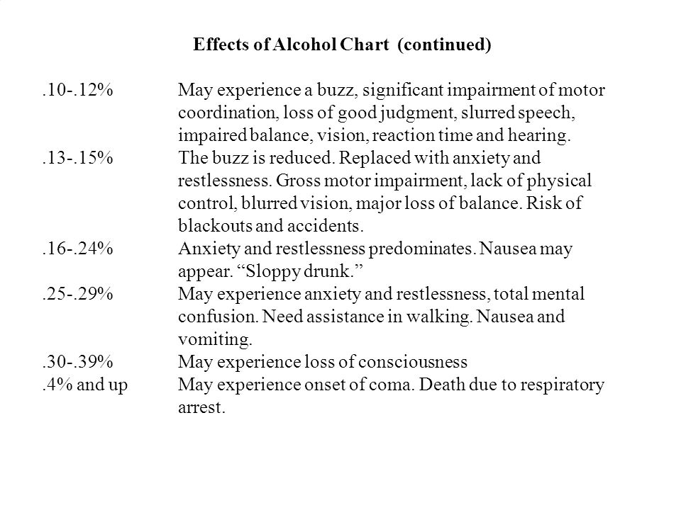Effects of Alcohol Chart (continued)