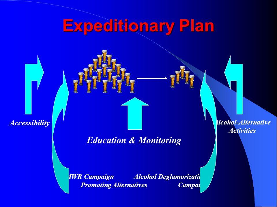 Education & Monitoring MWR Campaign Alcohol Deglamorization