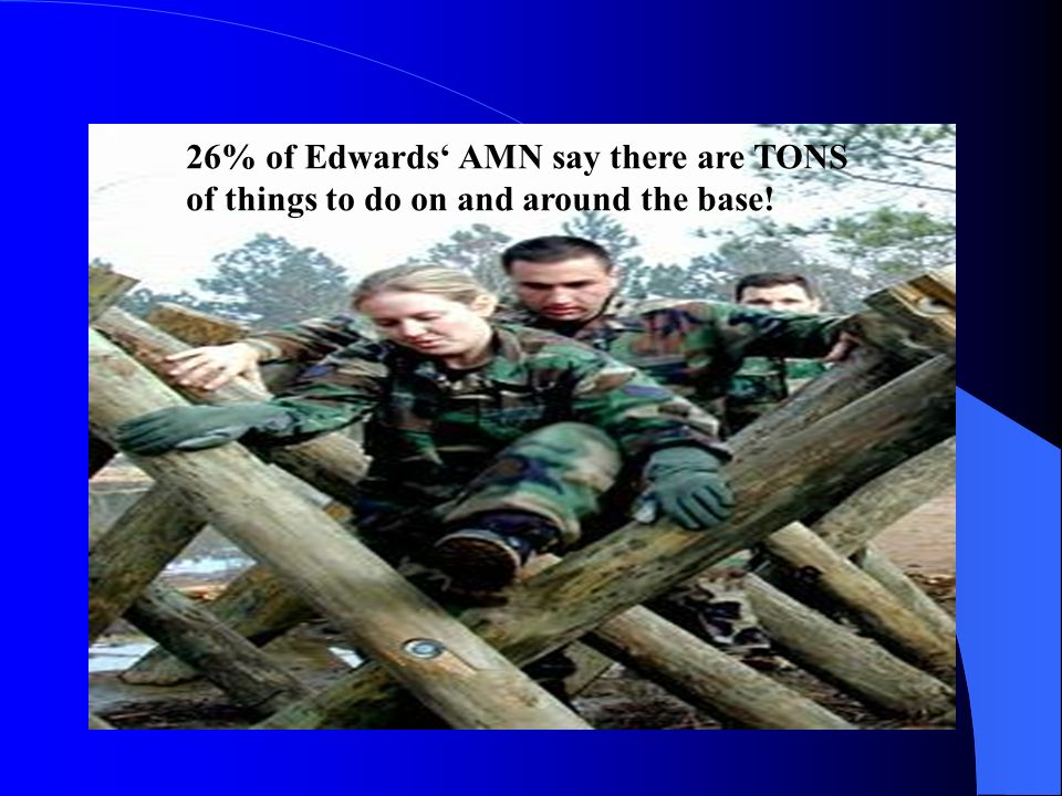 26% of Edwards' AMN say there are TONS of things to do on and around the base!