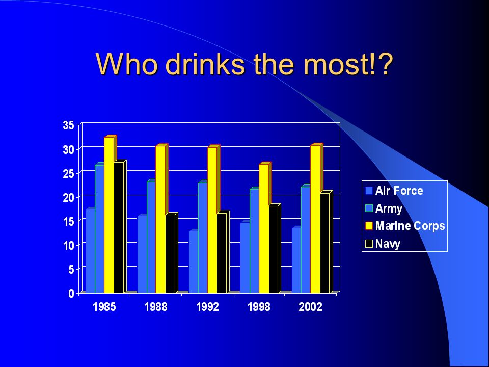 Who drinks the most!