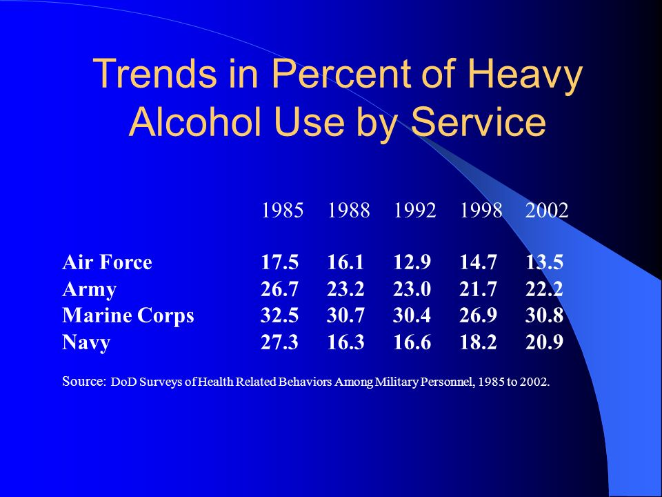 Trends in Percent of Heavy Alcohol Use by Service