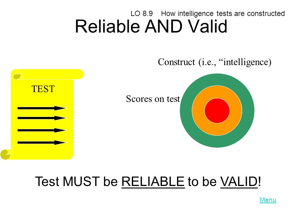 Reliable AND Valid Test MUST be RELIABLE to be VALID!
