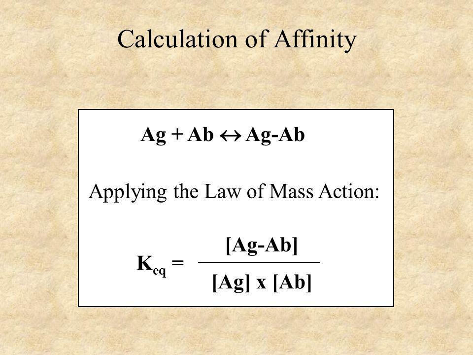 Calculation of Affinity