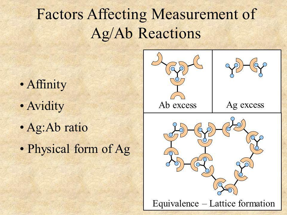 Factors Affecting Measurement of Ag/Ab Reactions