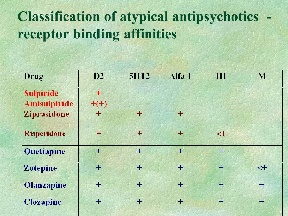 Classification of atypical antipsychotics - receptor binding affinities