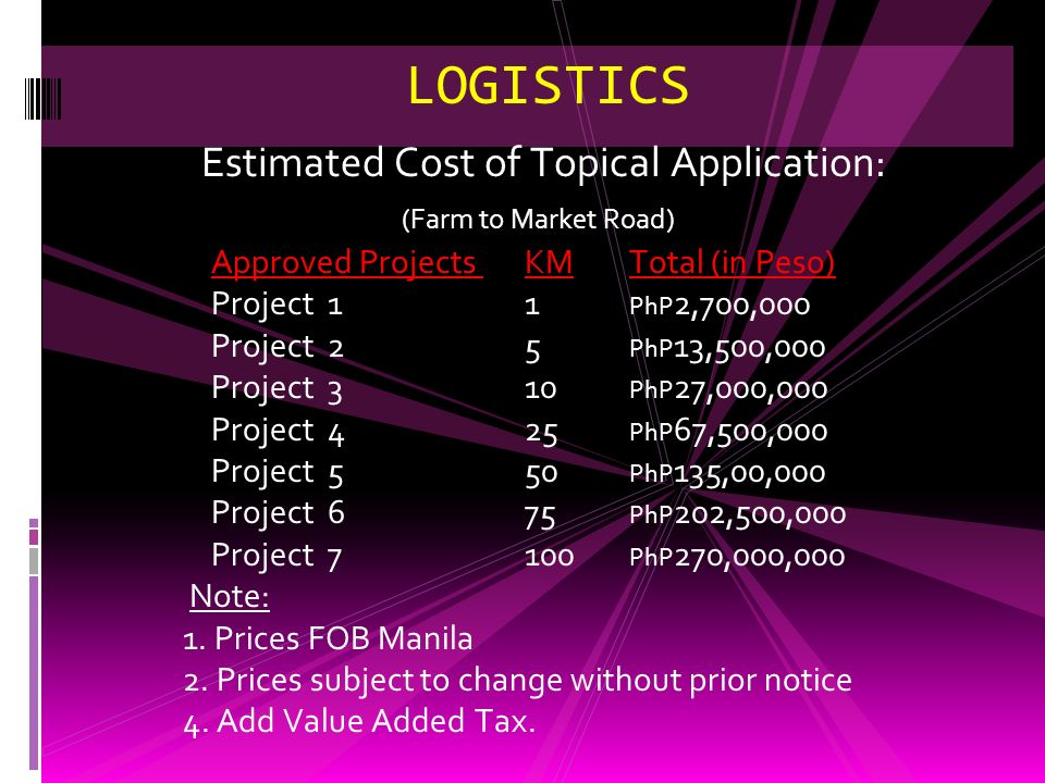 Estimated Cost of Topical Application:
