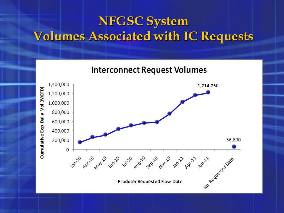 Volumes Associated with IC Requests