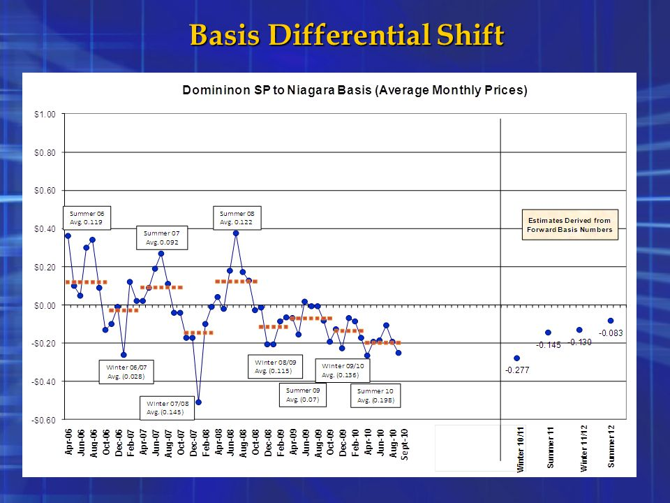 Basis Differential Shift