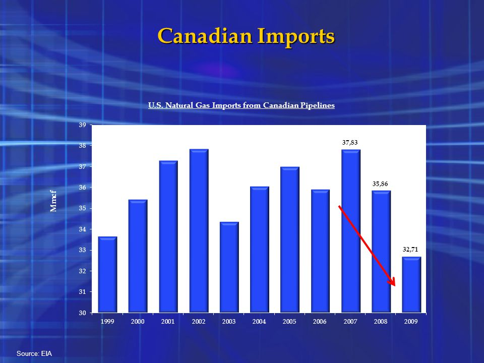 Canadian Imports In 2009 there was a 15% decrease in net imports from Canada.