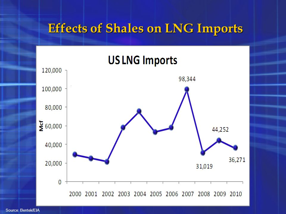 Effects of Shales on LNG Imports