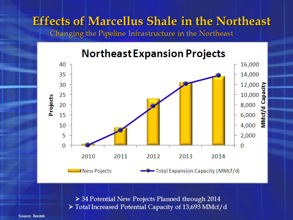 Effects of Marcellus Shale in the Northeast
