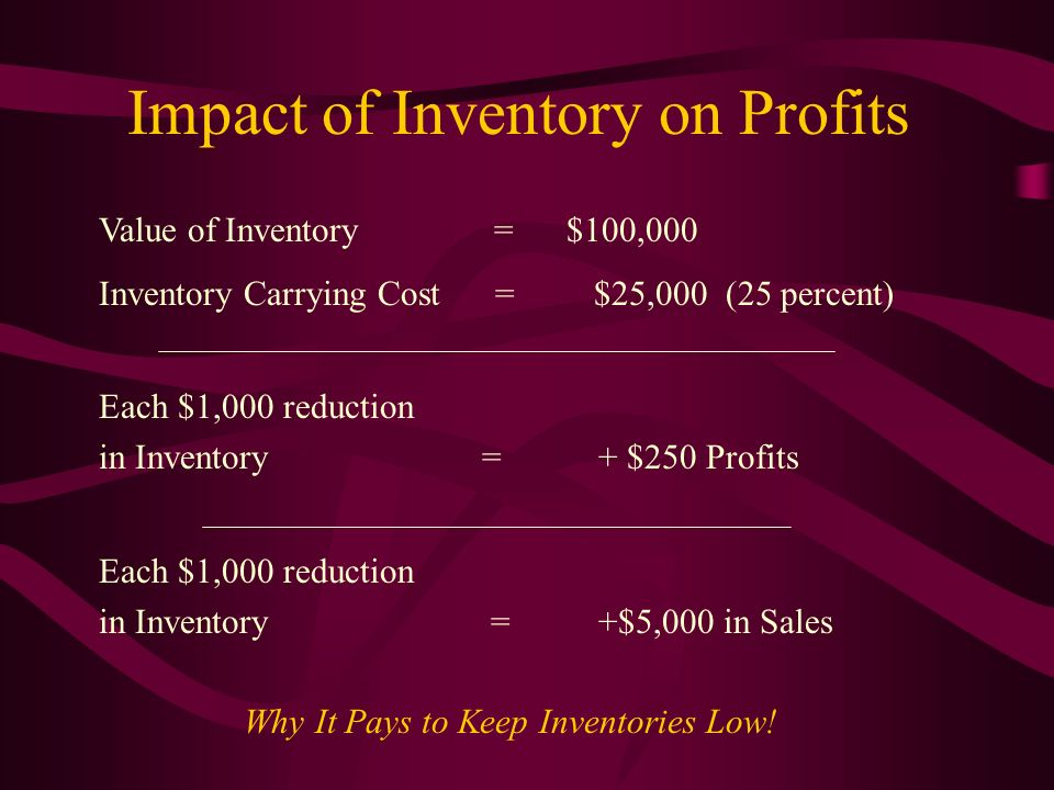 Impact of Inventory on Profits